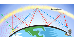 The sunspots charge up the particles in the ionosphere and radio signals reflect back beyond the horizon