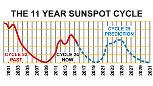 Sunspots go in an 11 year cycle, the higher the sunspot activity, the better the chances of long distance Skip communications