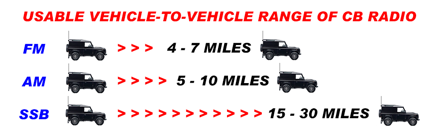 Usable vehicle-to-vehicle range of UK CB Radio in 2015 is approximately 4-7 miles using FM, 5-10 miles using AM and 15-30 miles using SSB